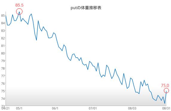putの体重推移:5月から8月